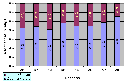 Only 15% of the performances in Season Eight thus far have fallen in the 1-star or 5-star ranges; that's over 30% relatively fewer than any other season.