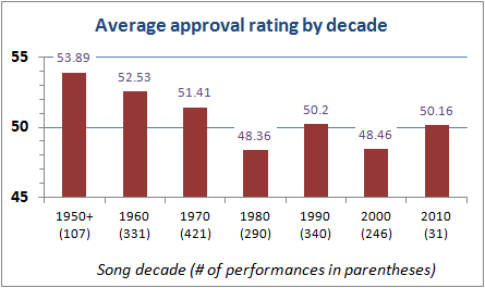 Average approval rating by decade