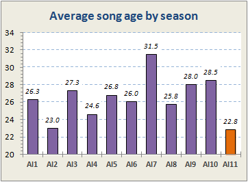 Song age chart by season