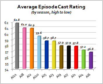 Since Season Three, the finalists who advanced out of the semifinals have comparable approval ratings