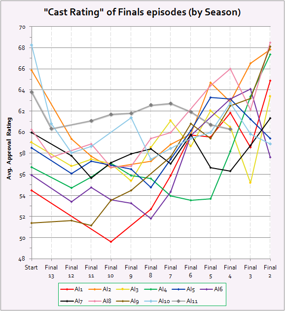 Average contestant approval rating of Finals episodes, by season