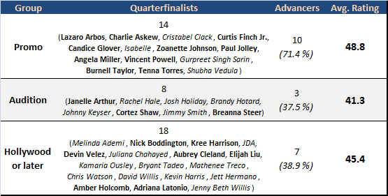 Table of quarterfinalists by exposure
