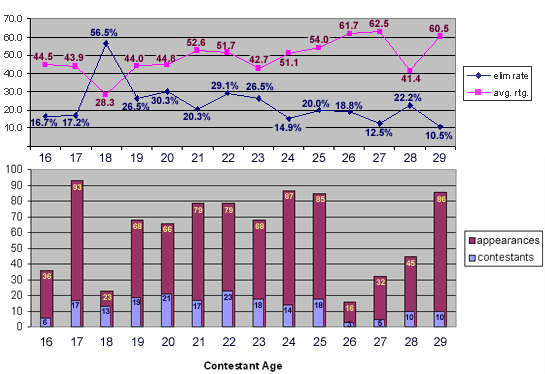 Contestants, appearances, approval ratings and elimination rates by age, from 16 to 29.
