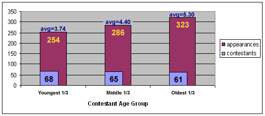 Contestants and appearances, broken down into three broad age groups.