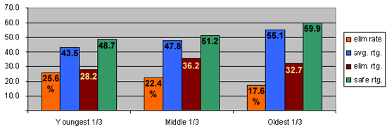 Approval ratings and elimination rates, broken down into three broad age groups.