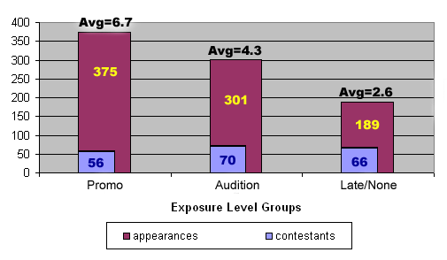 Promo: 56 contestants, 375 appearances; Audition: 70 contestants, 301 appearances; Little/None: 66 contestants, 189 appearances