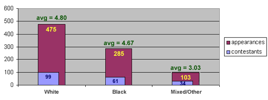 Contestants: White 99, Black 61, Mixed/Other 34.  Appearances: White 475, Black 285, Mixed/Other 103.  Average appearances: White 4.80, Black 4.67, Mixed/Other 3.03