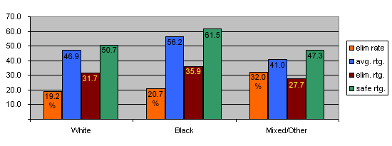 Approval Rating and Elimination Rate by racial group.  Whites: 46.9, 19.2%.  Black: 56.2, 20.7%.  Mixed/Other: 32.0, 41.0%