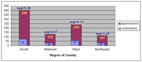 Contestants: South 74, Midwest 30, West 57, Northeast 33.  Appearances: South 399, Midwest 122, West 235, East 107.  Average appearances: South 5.39, Midwest 4.07, West 4.12, East 3.24