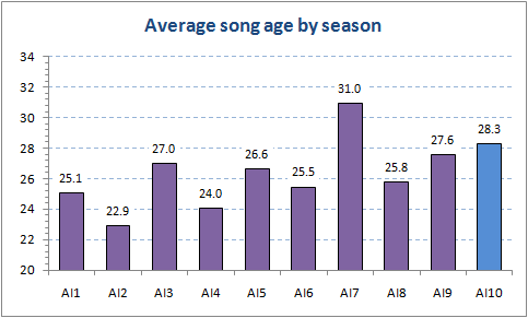 Song age by season