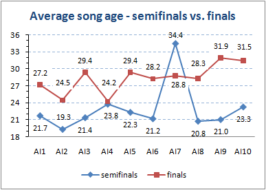 Song age by semifinals vs finals