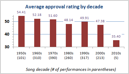 Approval rating by song decade
